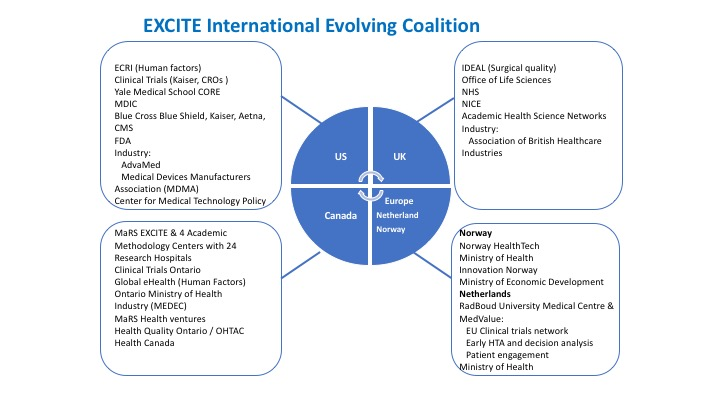 EXCITE International Evolving Coalition